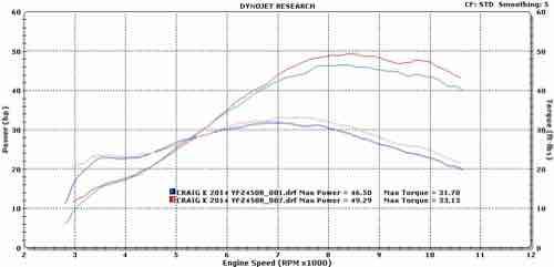 Dyno results 2014r Yamaha approved parts GYTR Stage 1.5-craig-k-2014-yfz40r.jpg