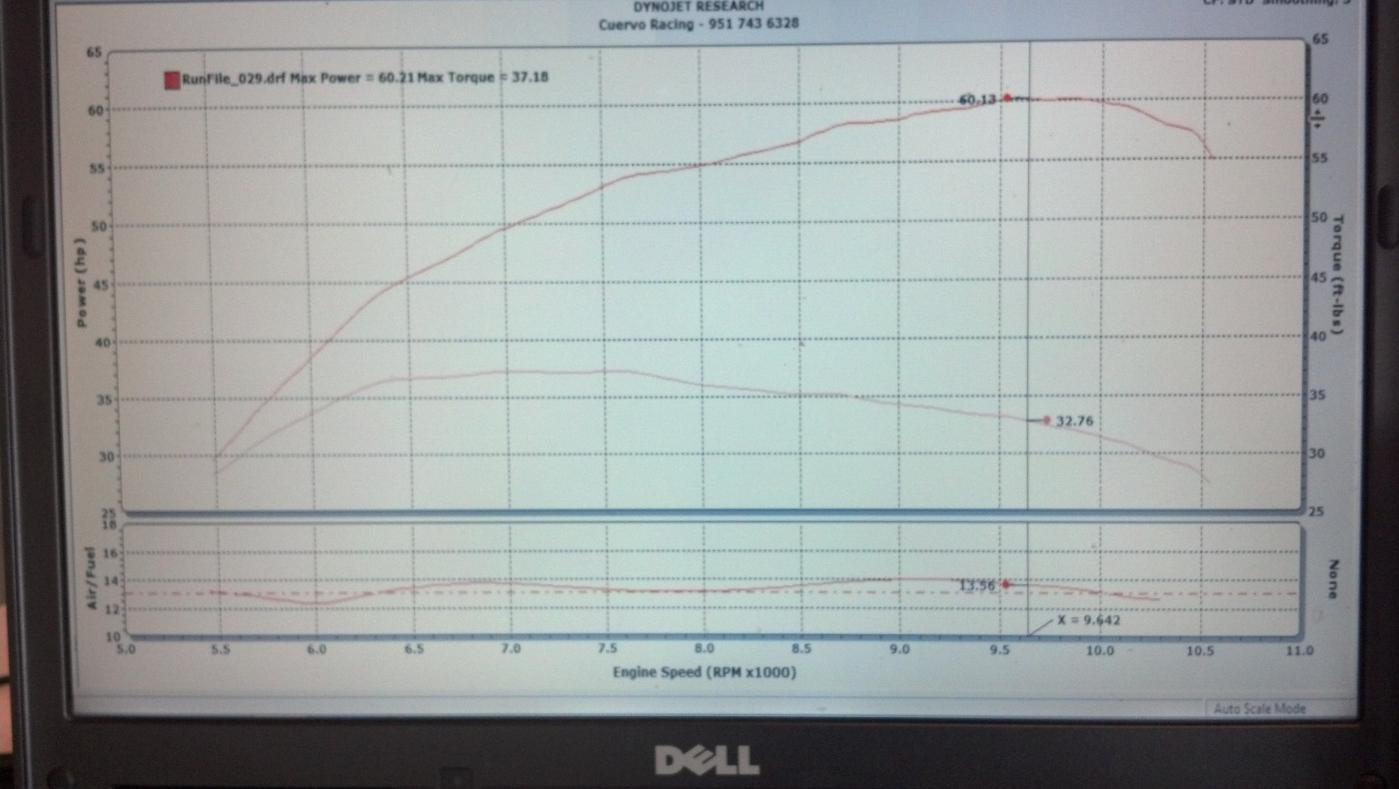 Post your dyno pulls & mods. Any bike, any size!! - Page 11 - Yamaha ...